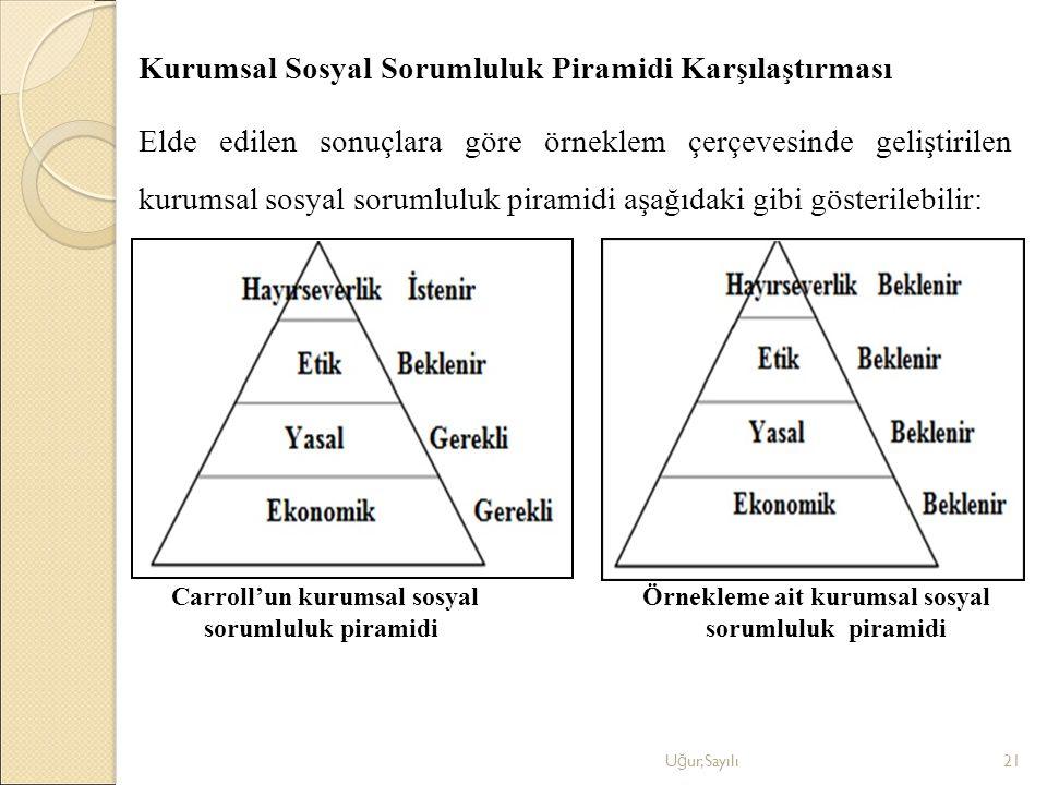 Kurumsal Sosyal Sorumluluk Piramidi Karşılaştırması