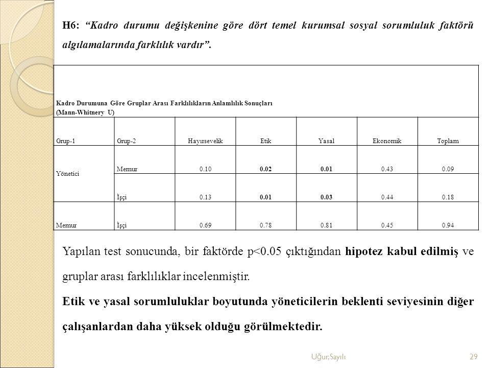 H6: Kadro durumu değişkenine göre dört temel kurumsal sosyal sorumluluk faktörü algılamalarında farklılık vardır .