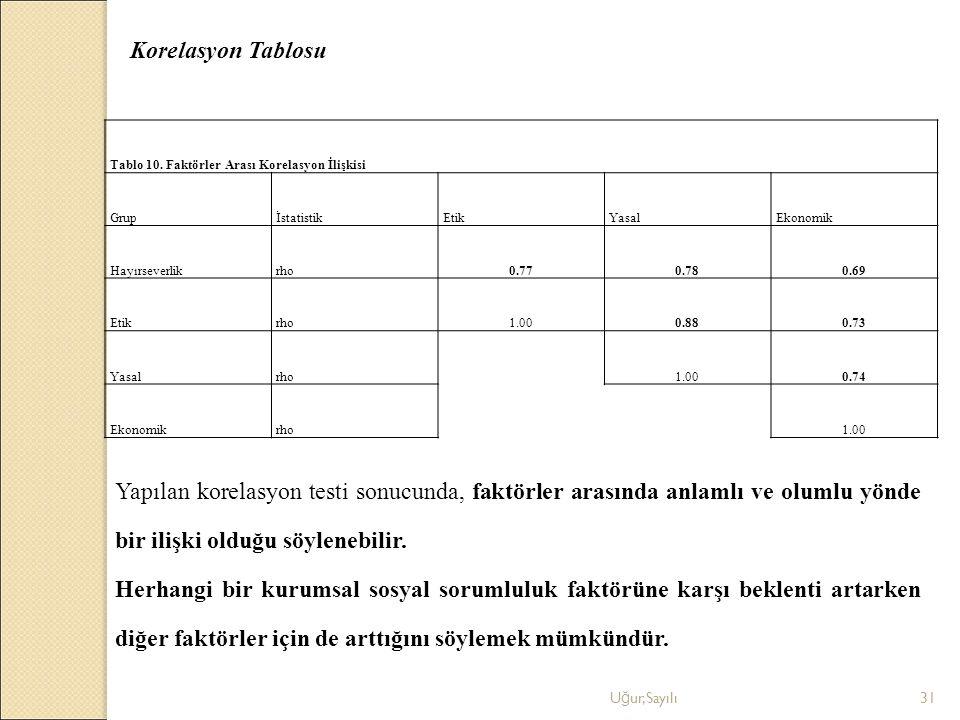 Korelasyon Tablosu Tablo 10. Faktörler Arası Korelasyon İlişkisi. Grup. İstatistik. Etik. Yasal.