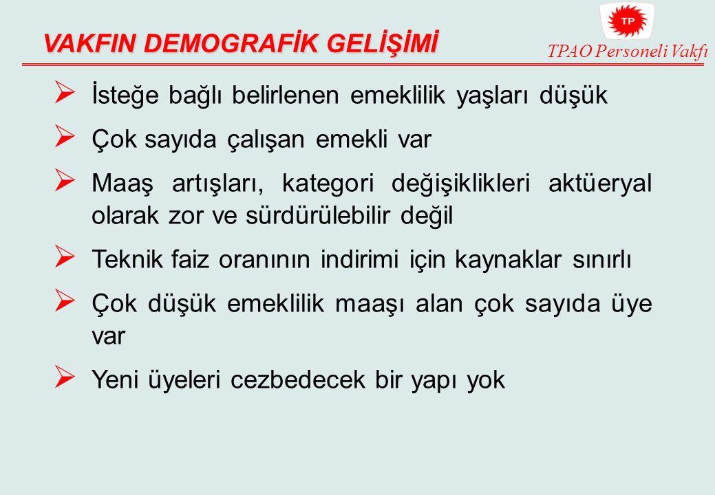 VAKFIN DEMOGRAFİK GELİŞİMİ