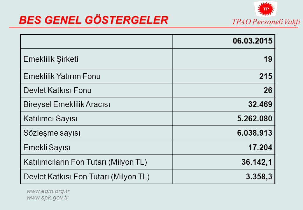 BES GENEL GÖSTERGELER 06.03.2015 Emeklilik Şirketi 19