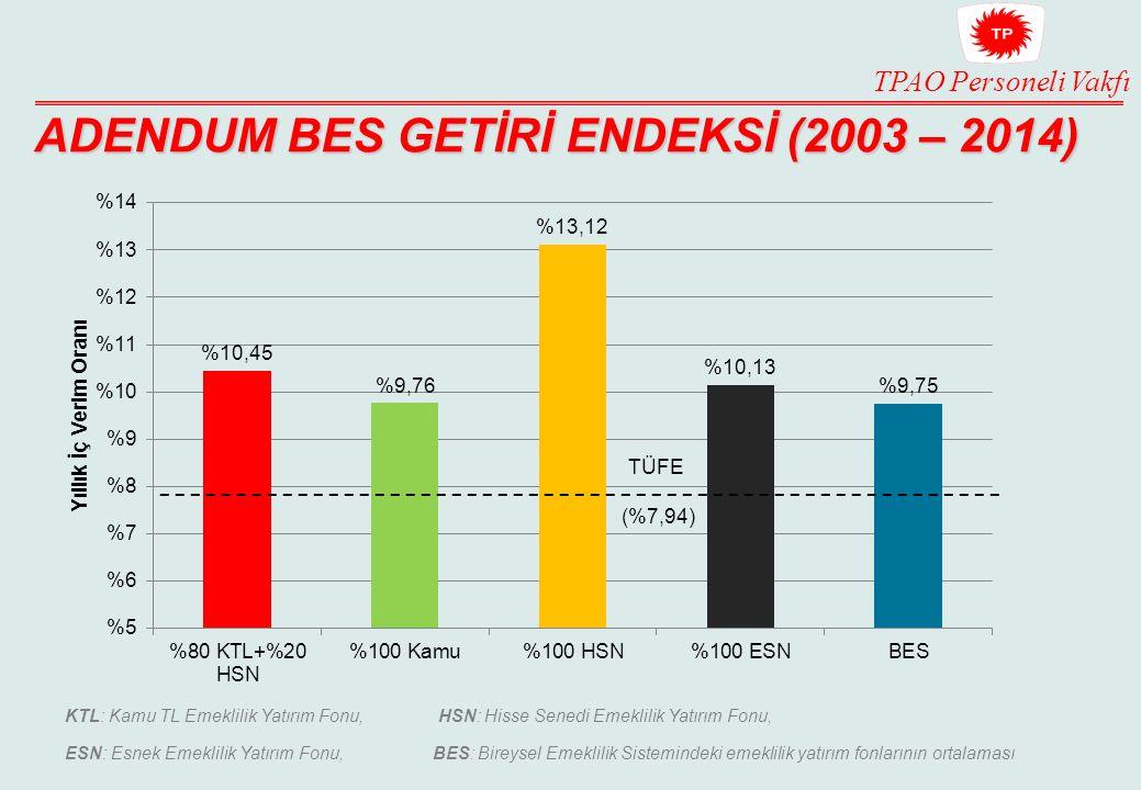 ADENDUM BES GETİRİ ENDEKSİ (2003 – 2014)