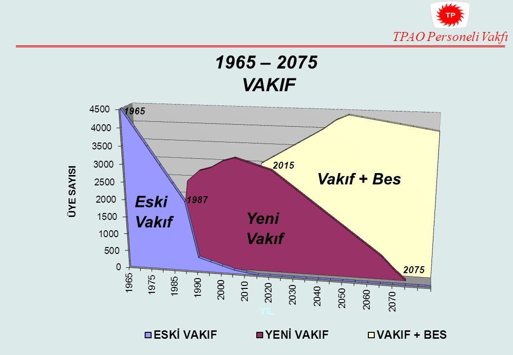 1965 – 2075 VAKIF 2015 Vakıf + Bes Eski Vakıf 1987 Yeni Vakıf 2075