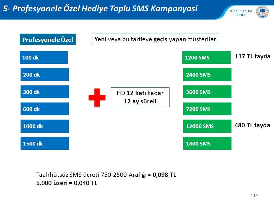 5- Profesyonele Özel Hediye Toplu SMS Kampanyasi