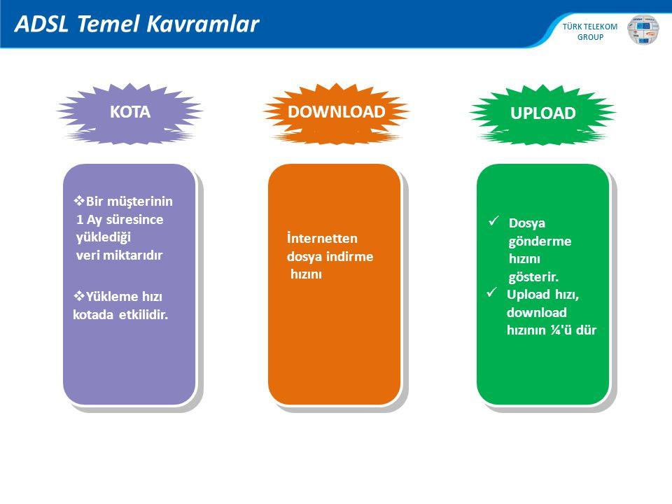 ADSL Temel Kavramlar KOTA DOWNLOAD UPLOAD Bir müşterinin