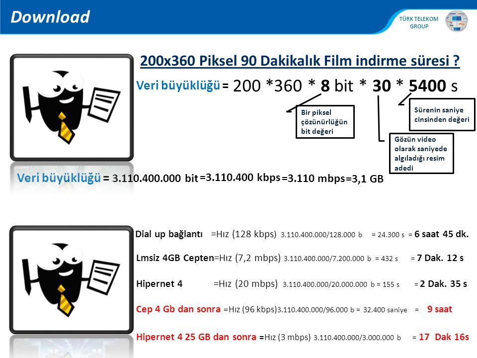 Download 200x360 Piksel 90 Dakikalık Film indirme süresi Veri büyüklüğü = 200 *360 * 8 bit * 30 * 5400 s.