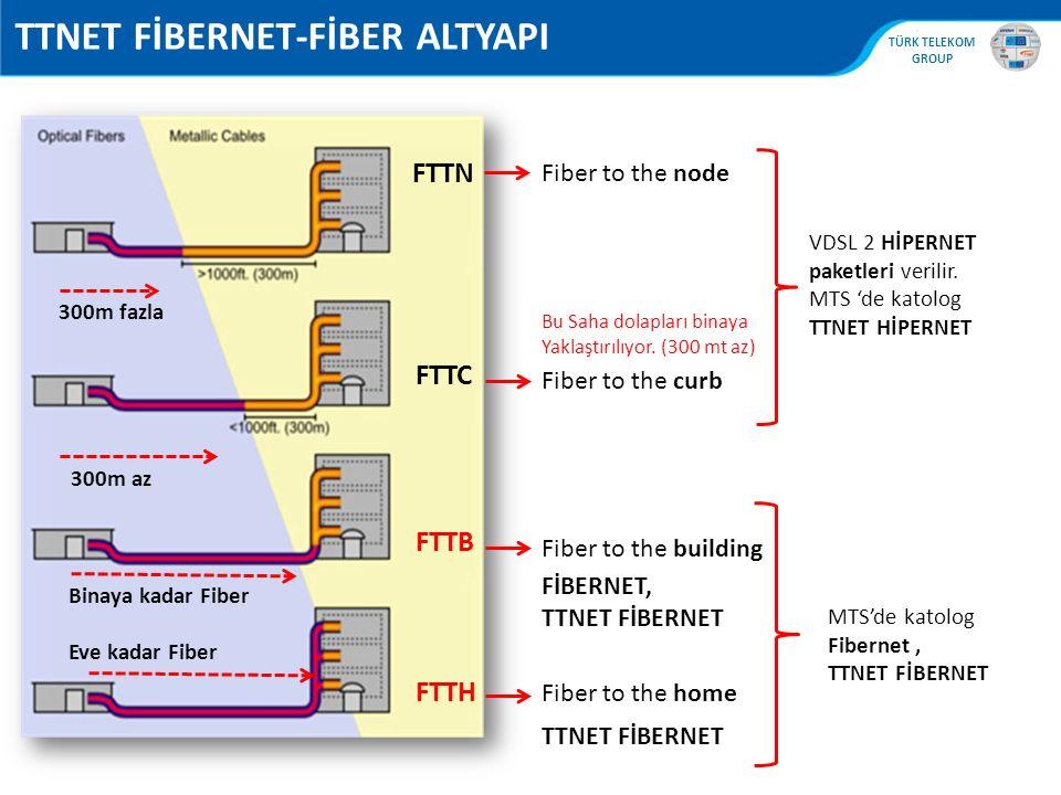 TTNET FİBERNET-FİBER ALTYAPI