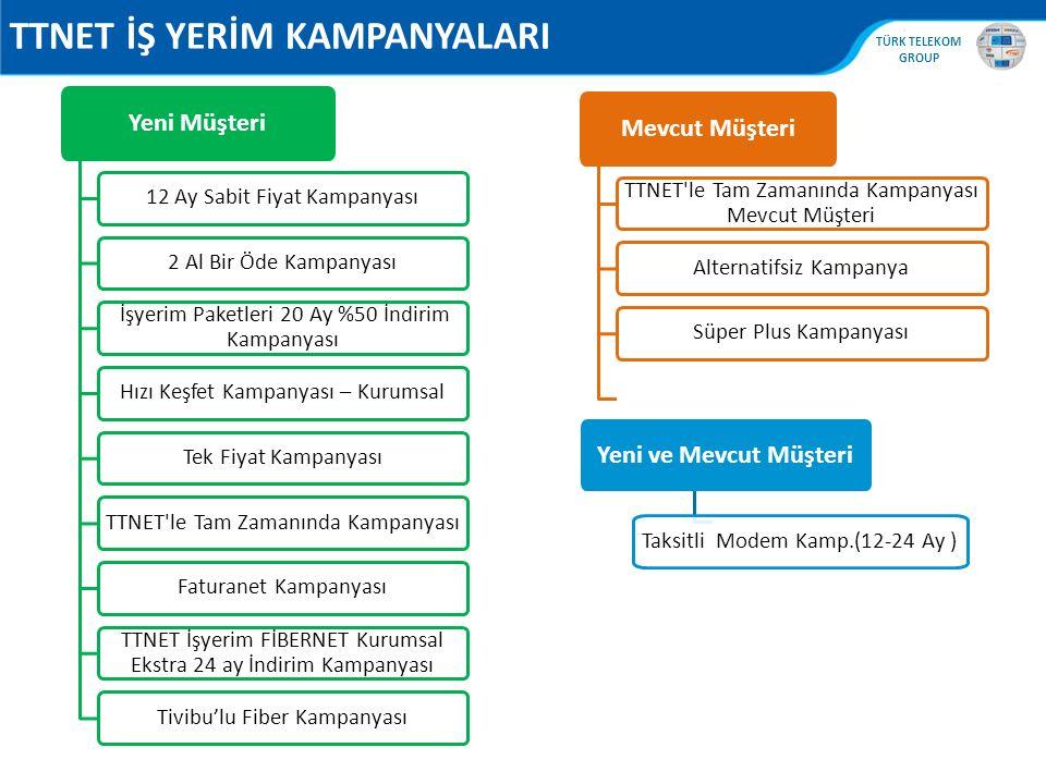 TTNET İŞ YERİM KAMPANYALARI