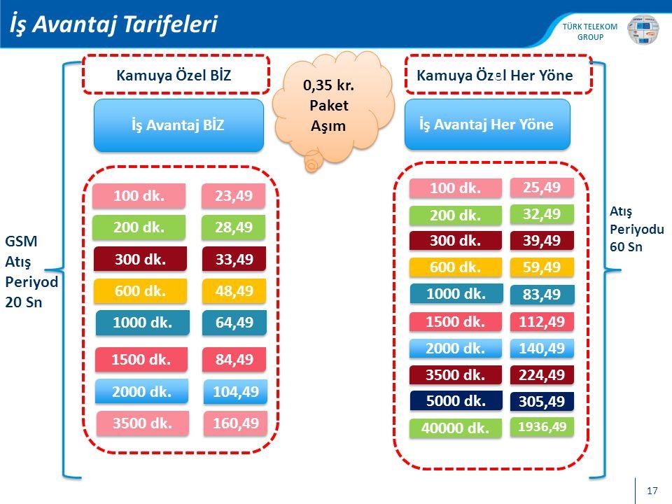İş Avantaj Tarifeleri 0,35 kr. Paket Aşım Kamuya Özel BİZ