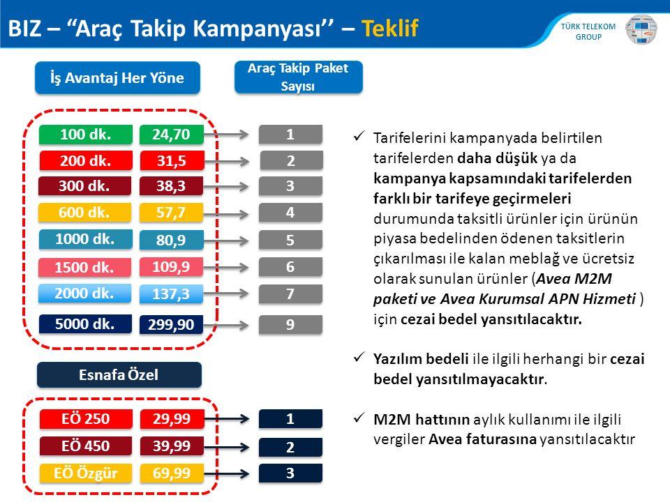 Araç Takip Paket Sayısı