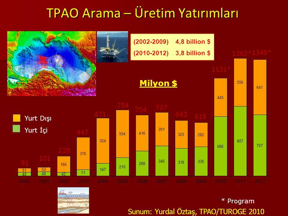 TPAO Arama – Üretim Yatırımları