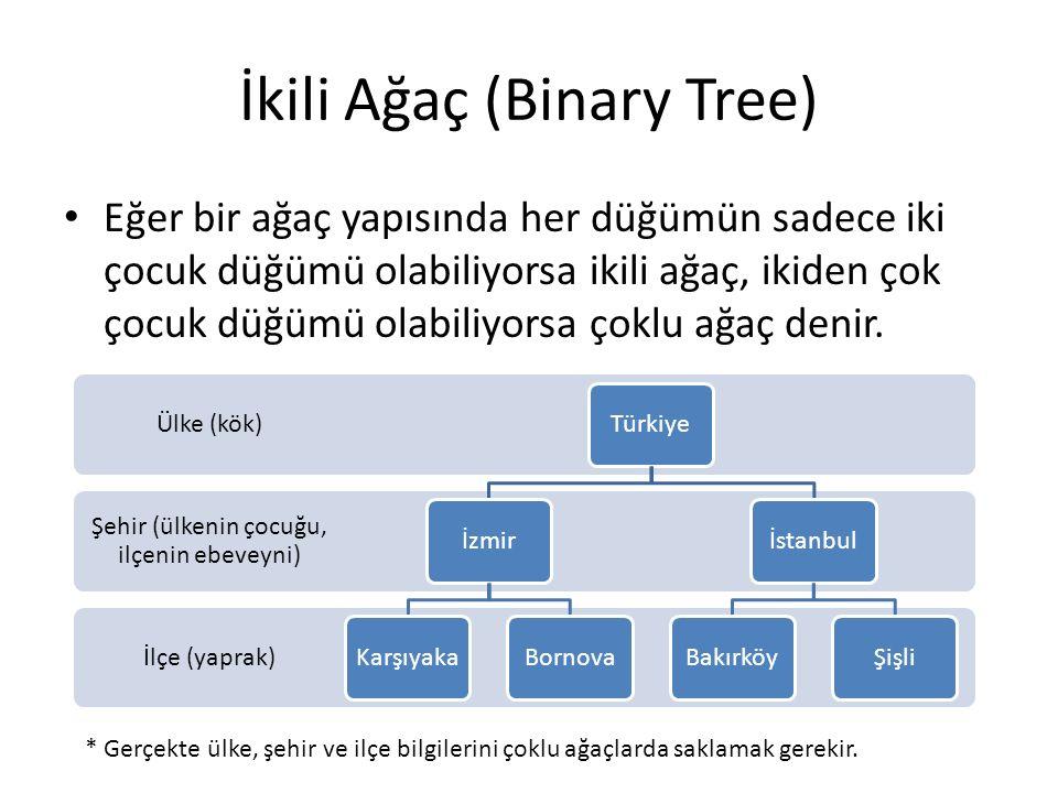 İkili Ağaç (Binary Tree)