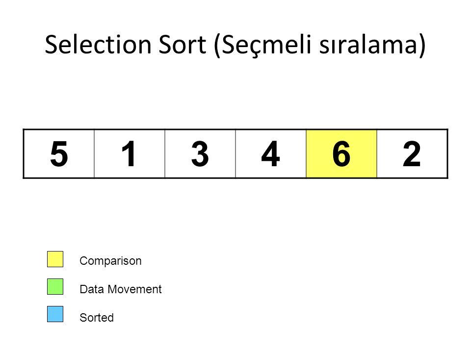 Selection Sort (Seçmeli sıralama)