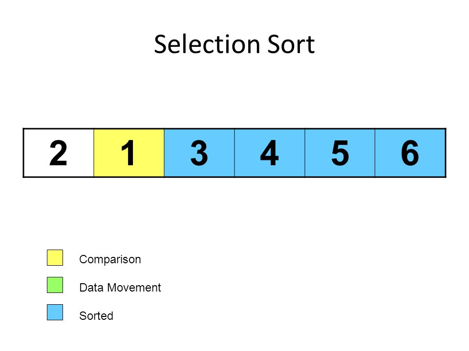 Selection Sort 2 1 3 4 5 6 Comparison Data Movement Sorted
