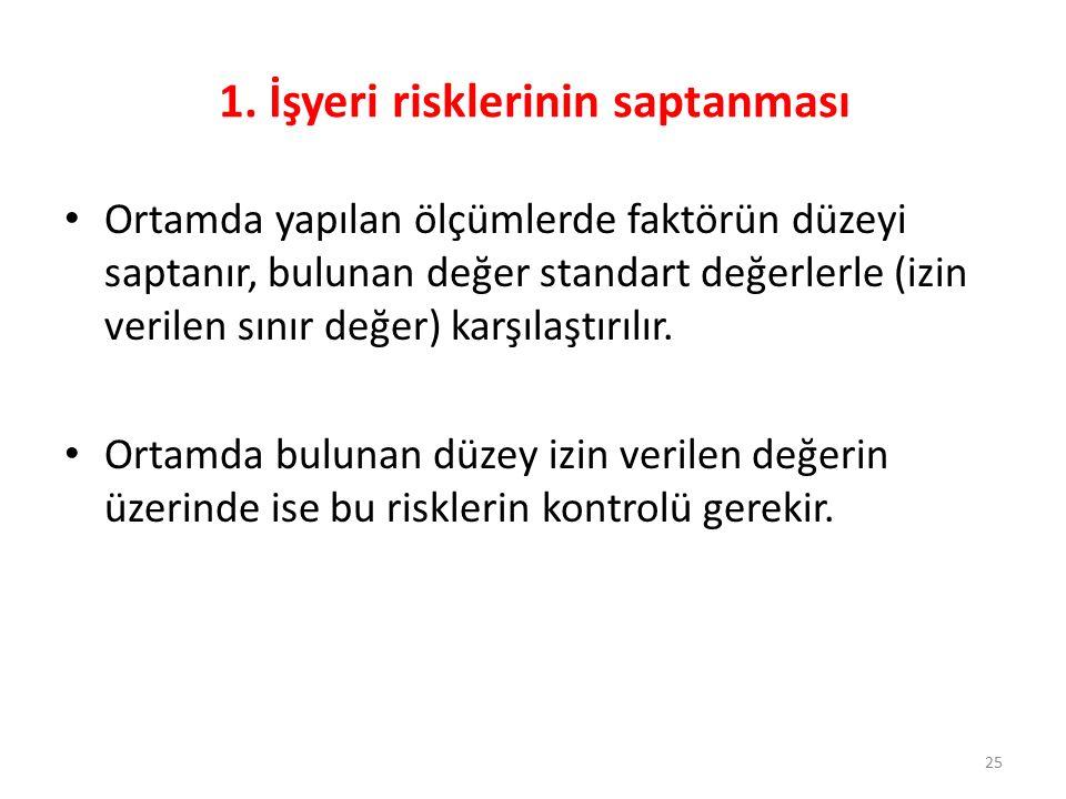 1. İşyeri risklerinin saptanması