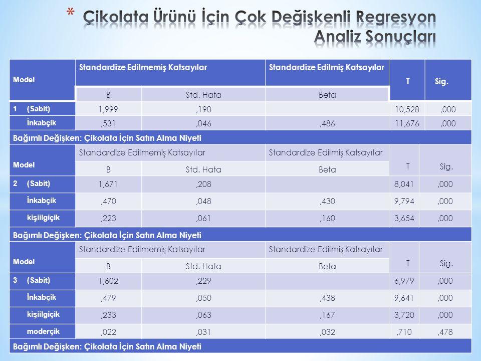 Çikolata Ürünü İçin Çok Değişkenli Regresyon Analiz Sonuçları