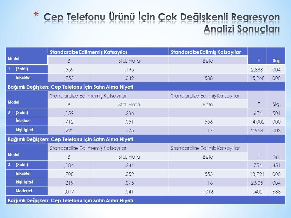 Cep Telefonu Ürünü İçin Çok Değişkenli Regresyon Analizi Sonuçları