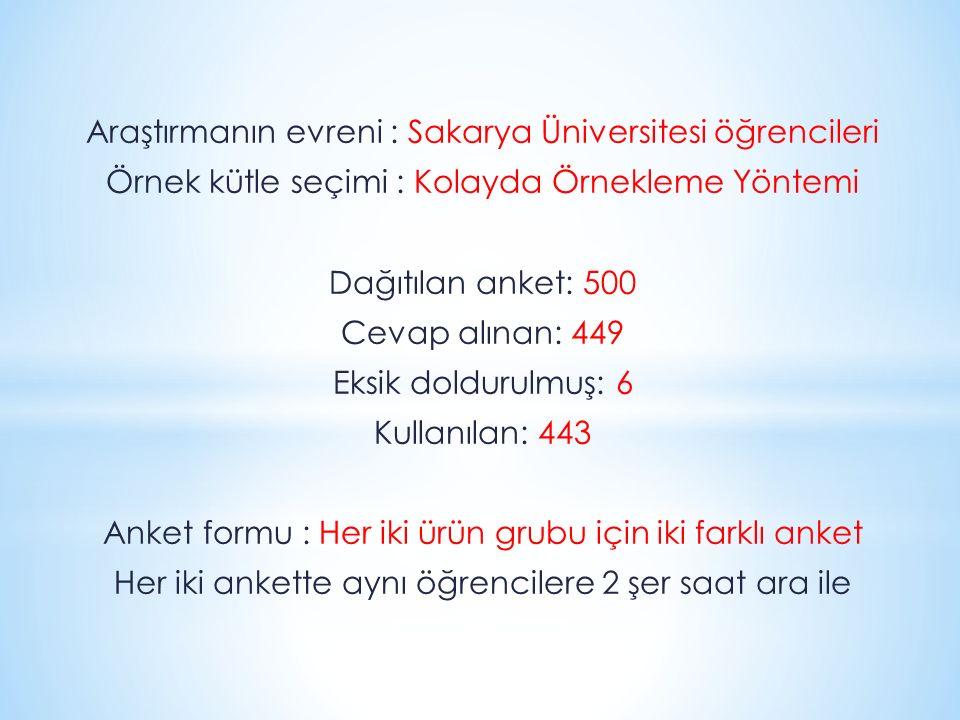 Araştırmanın evreni : Sakarya Üniversitesi öğrencileri
