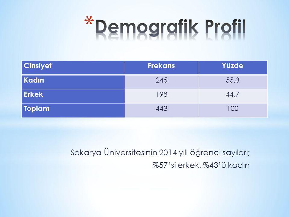Demografik Profil Sakarya Üniversitesinin 2014 yılı öğrenci sayıları;