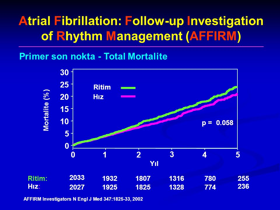 Atrial Fibrillation: Follow-up Investigation of Rhythm Management (AFFIRM)