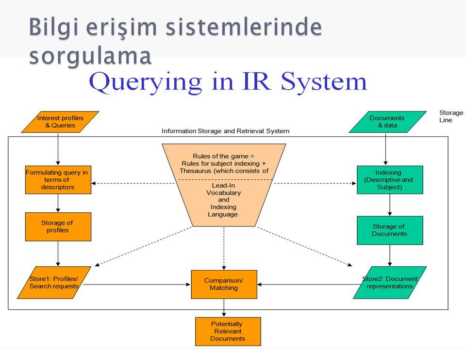 Bilgi erişim sistemlerinde sorgulama