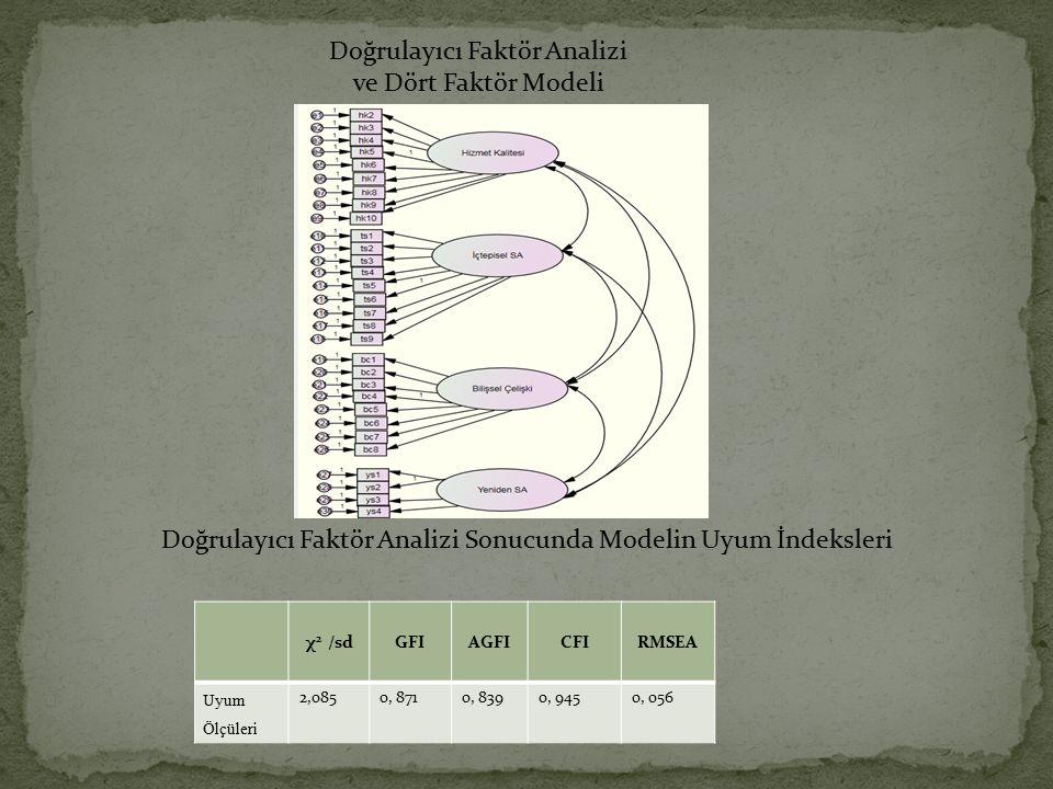 Doğrulayıcı Faktör Analizi ve Dört Faktör Modeli