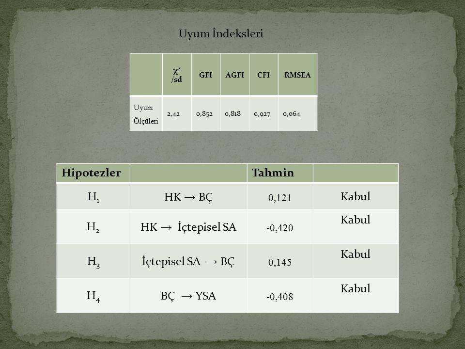 Uyum İndeksleri Hipotezler Tahmin H1 HK → BÇ Kabul H2