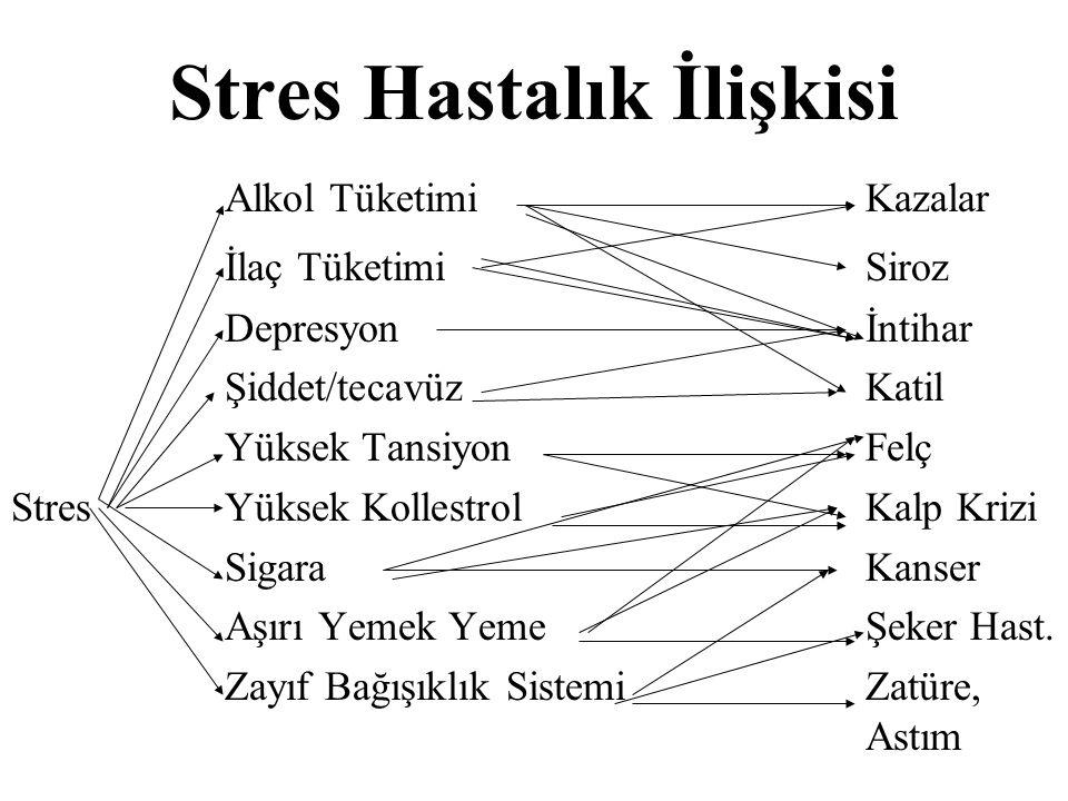 Stres Hastalık İlişkisi