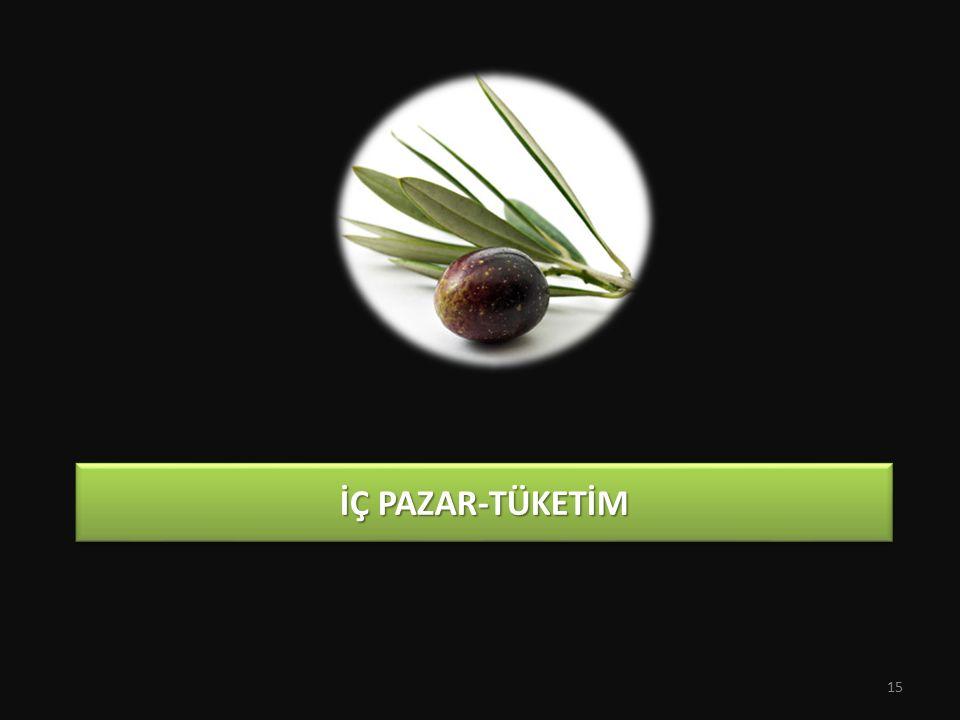 İç PAZAR-TÜKETİM
