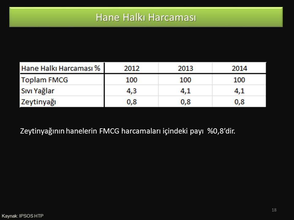 Hane Halkı Harcaması Zeytinyağının hanelerin FMCG harcamaları içindeki payı %0,8'dir.