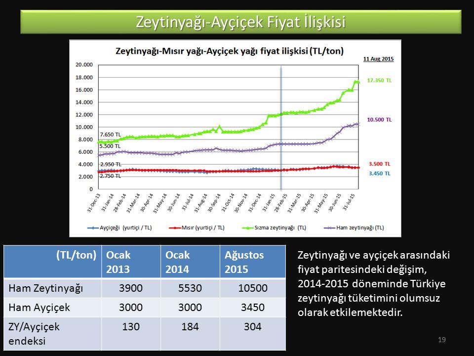 Zeytinyağı-Ayçiçek Fiyat İlişkisi