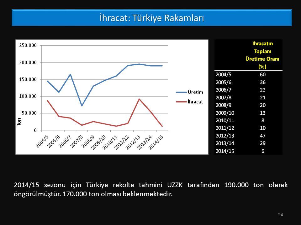 İhracat: Türkiye Rakamları