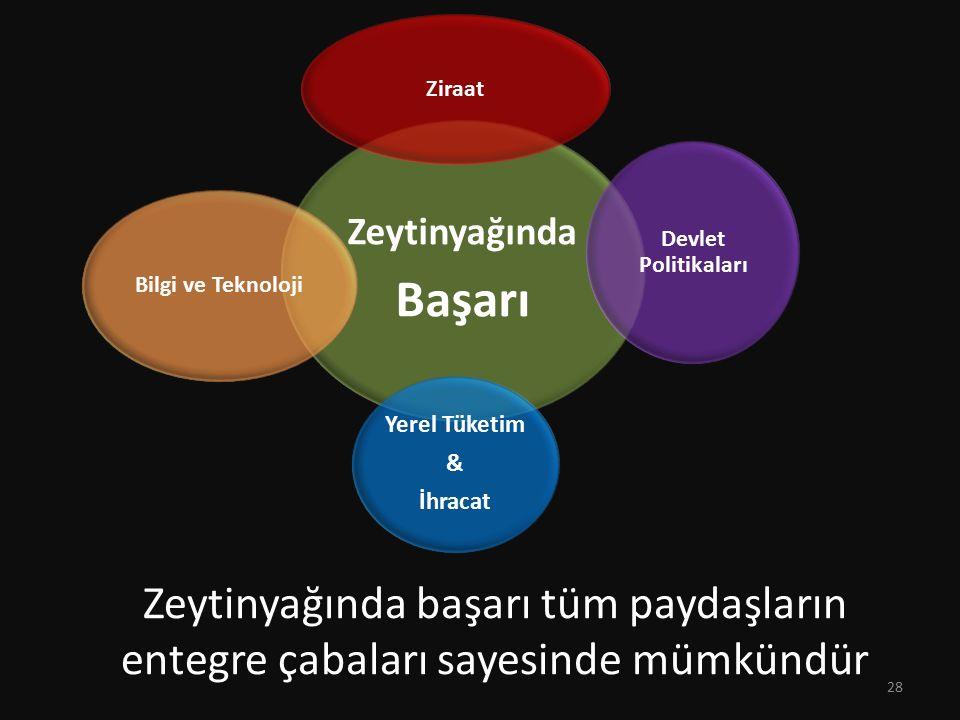 Zeytinyağında Başarı. Ziraat. Devlet Politikaları. Yerel Tüketim. & İhracat. Bilgi ve Teknoloji.