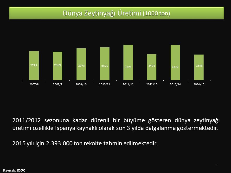 Dünya Zeytinyağı Üretimi (1000 ton)