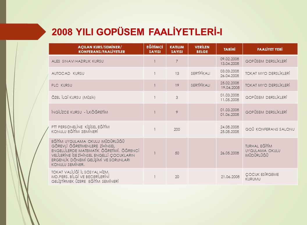 2008 YILI GOPÜSEM FAALİYETLERİ-I