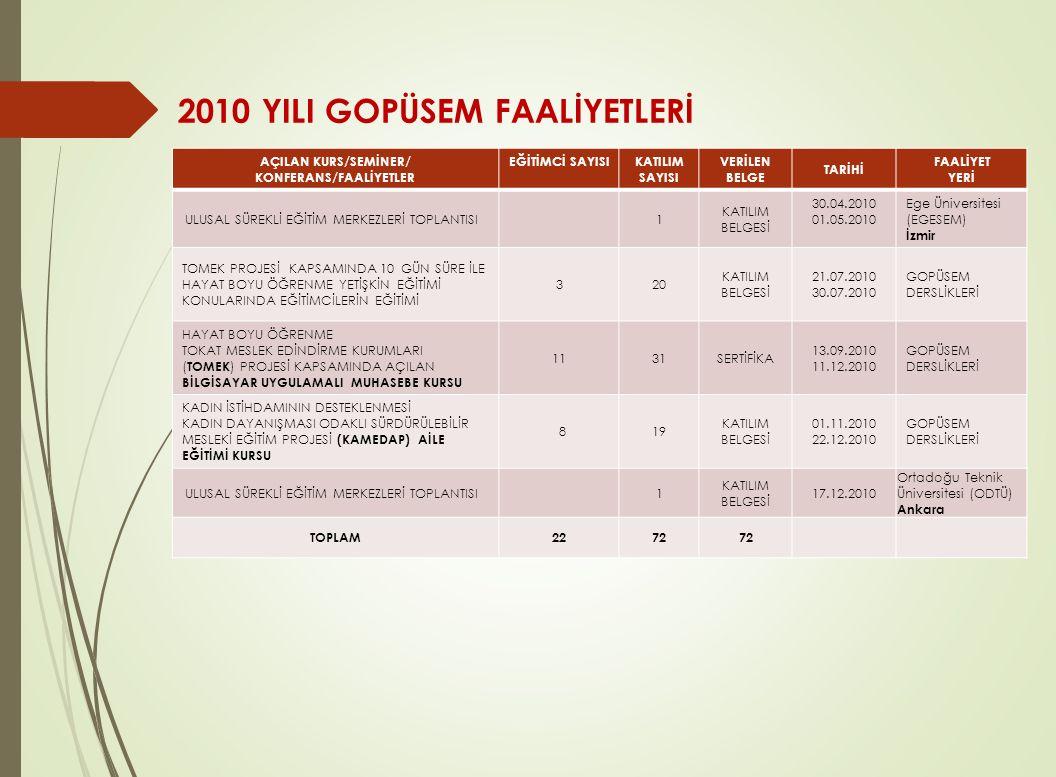 2010 YILI GOPÜSEM FAALİYETLERİ