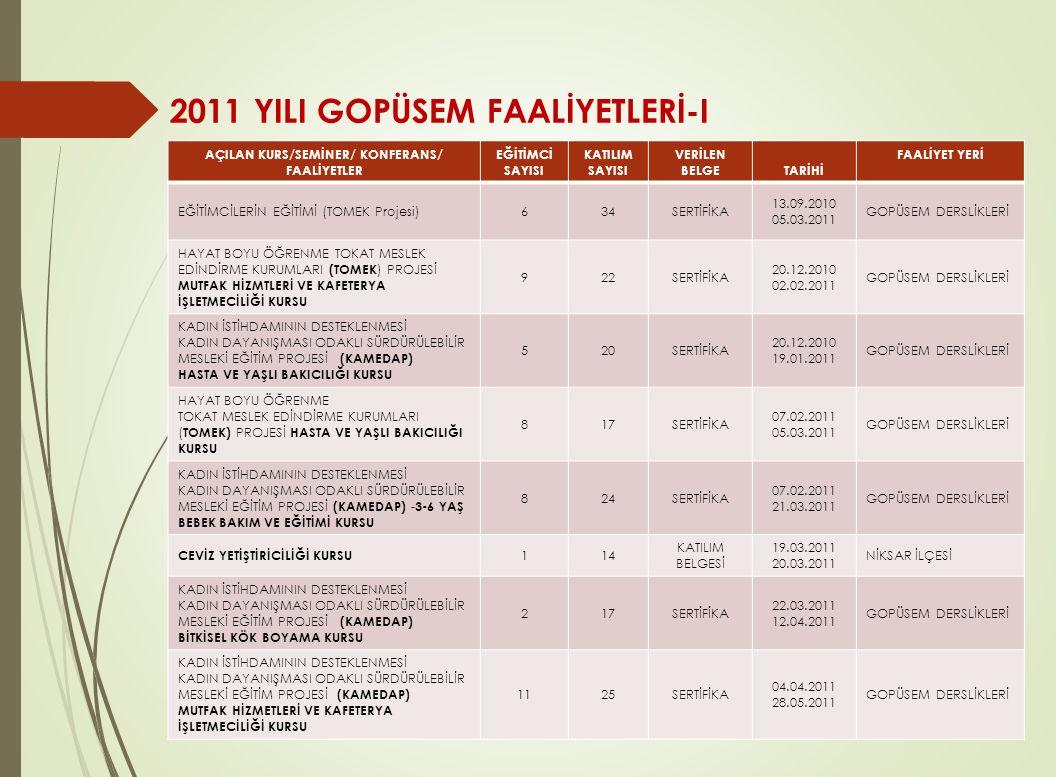 2011 YILI GOPÜSEM FAALİYETLERİ-I