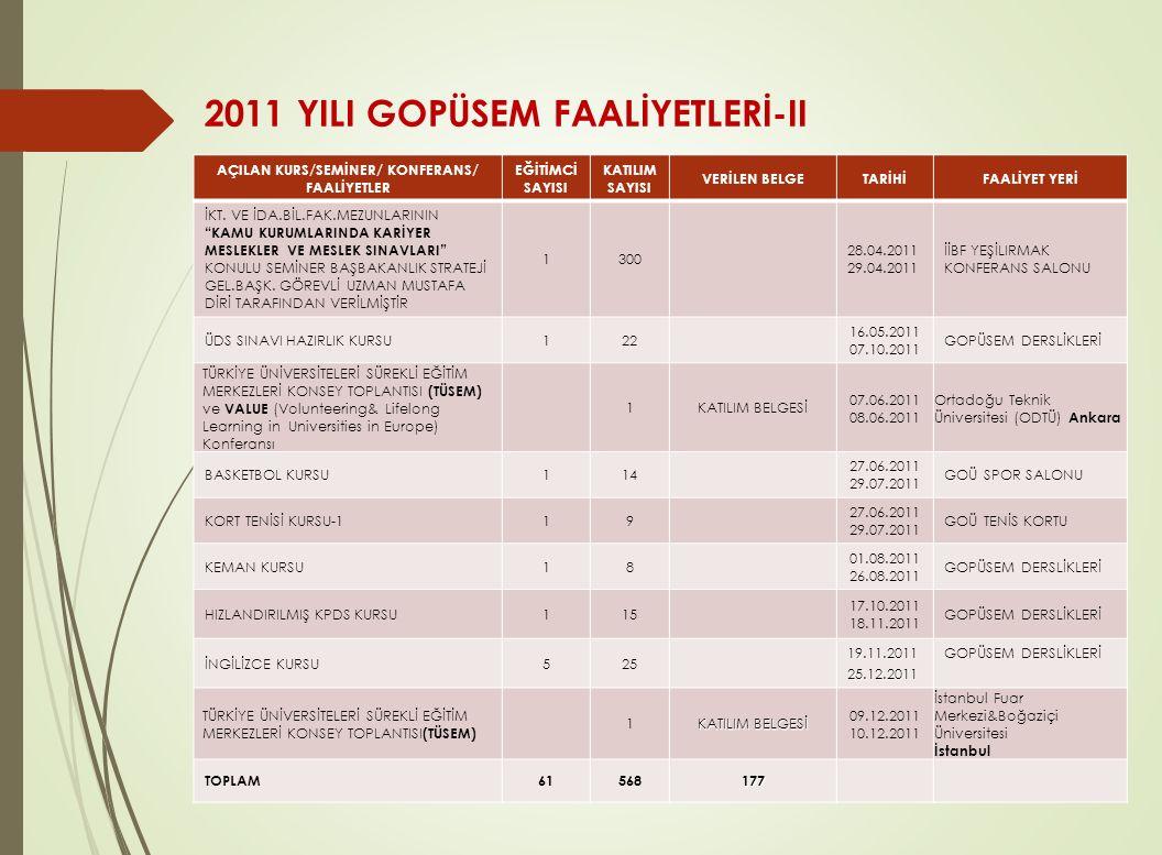 2011 YILI GOPÜSEM FAALİYETLERİ-II