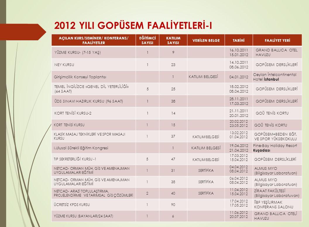 2012 YILI GOPÜSEM FAALİYETLERİ-I