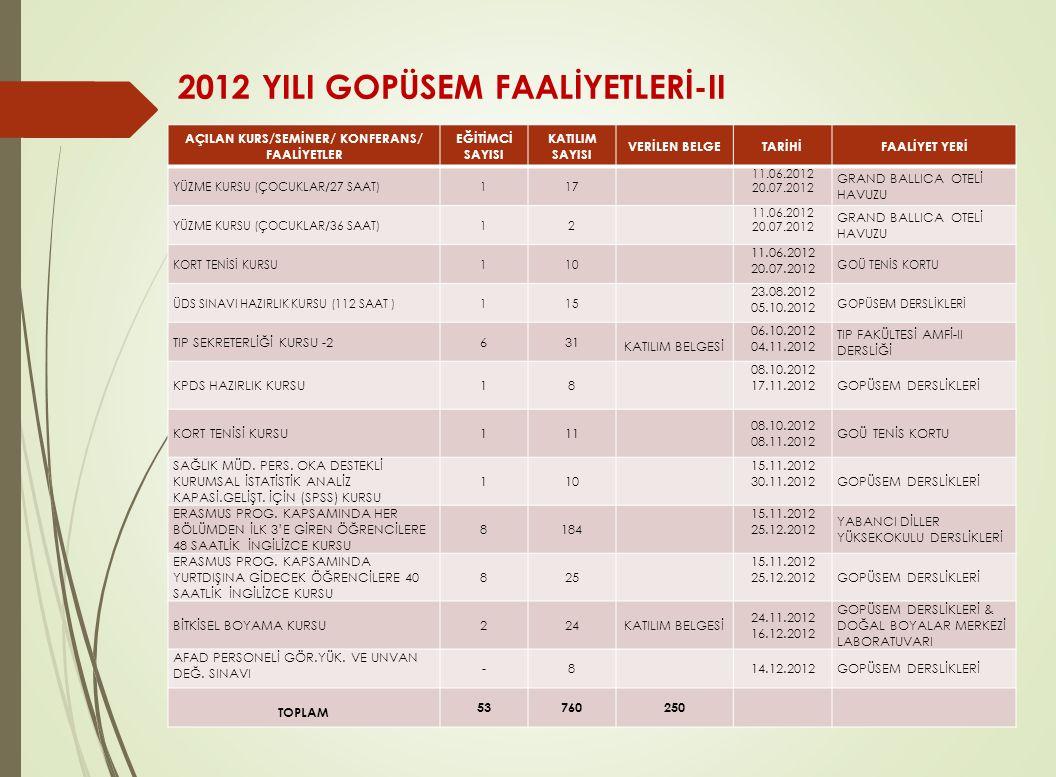 2012 YILI GOPÜSEM FAALİYETLERİ-II