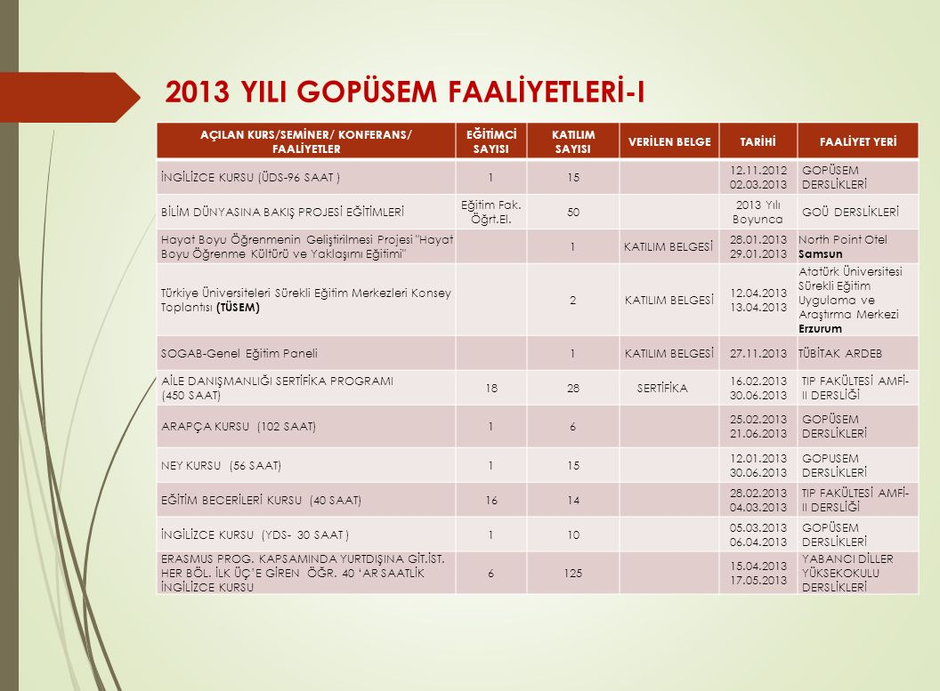 2013 YILI GOPÜSEM FAALİYETLERİ-I