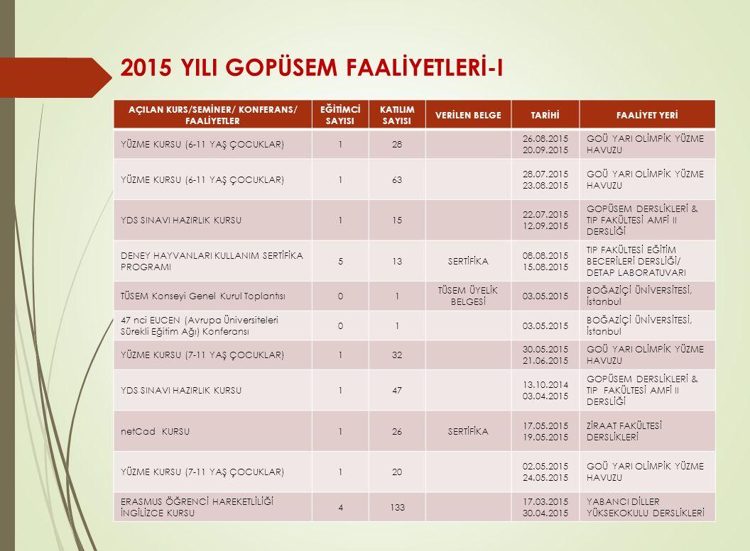 2015 YILI GOPÜSEM FAALİYETLERİ-I