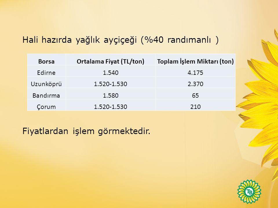 Ortalama Fiyat (TL/ton) Toplam İşlem Miktarı (ton)