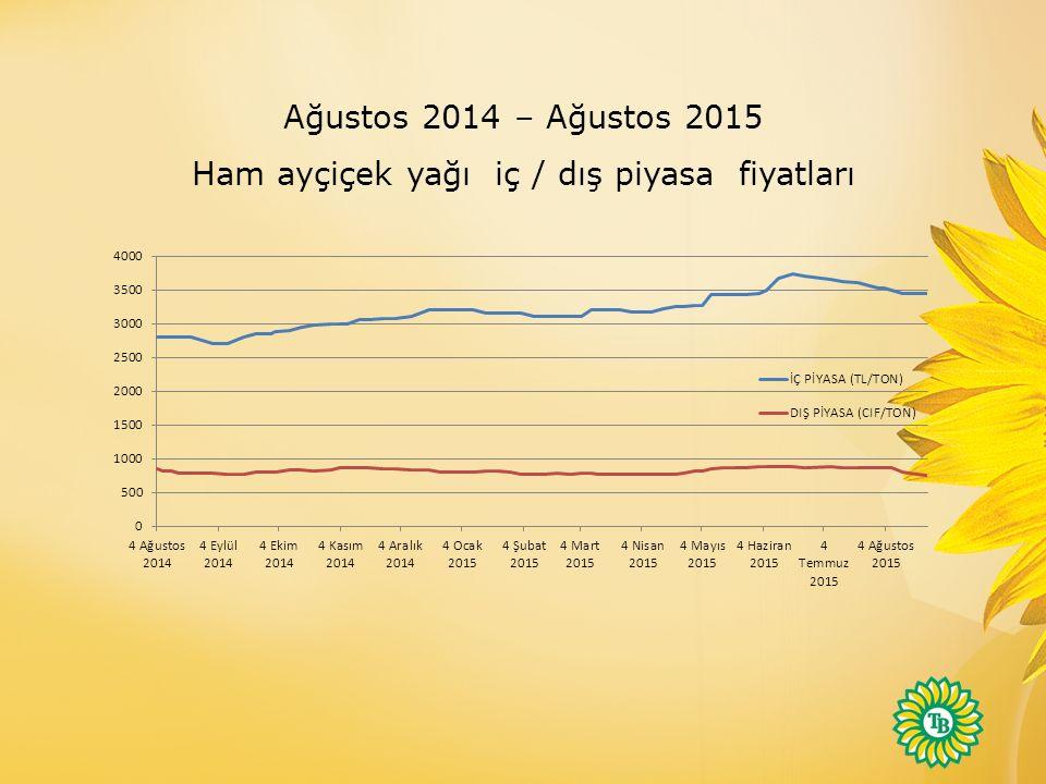Ham ayçiçek yağı iç / dış piyasa fiyatları
