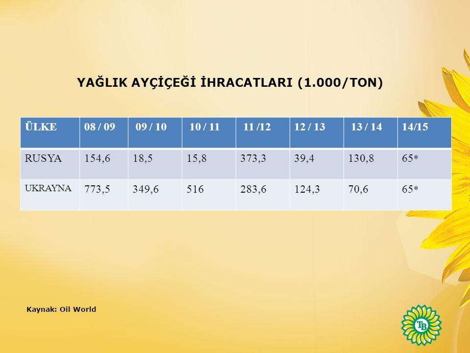 YAĞLIK AYÇİÇEĞİ İHRACATLARI (1.000/TON)