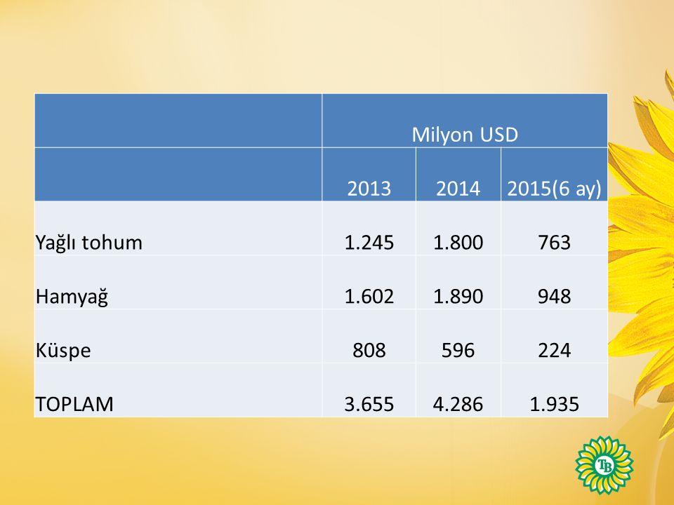 Milyon USD 2013. 2014. 2015(6 ay) Yağlı tohum. 1.245. 1.800. 763. Hamyağ. 1.602. 1.890. 948.