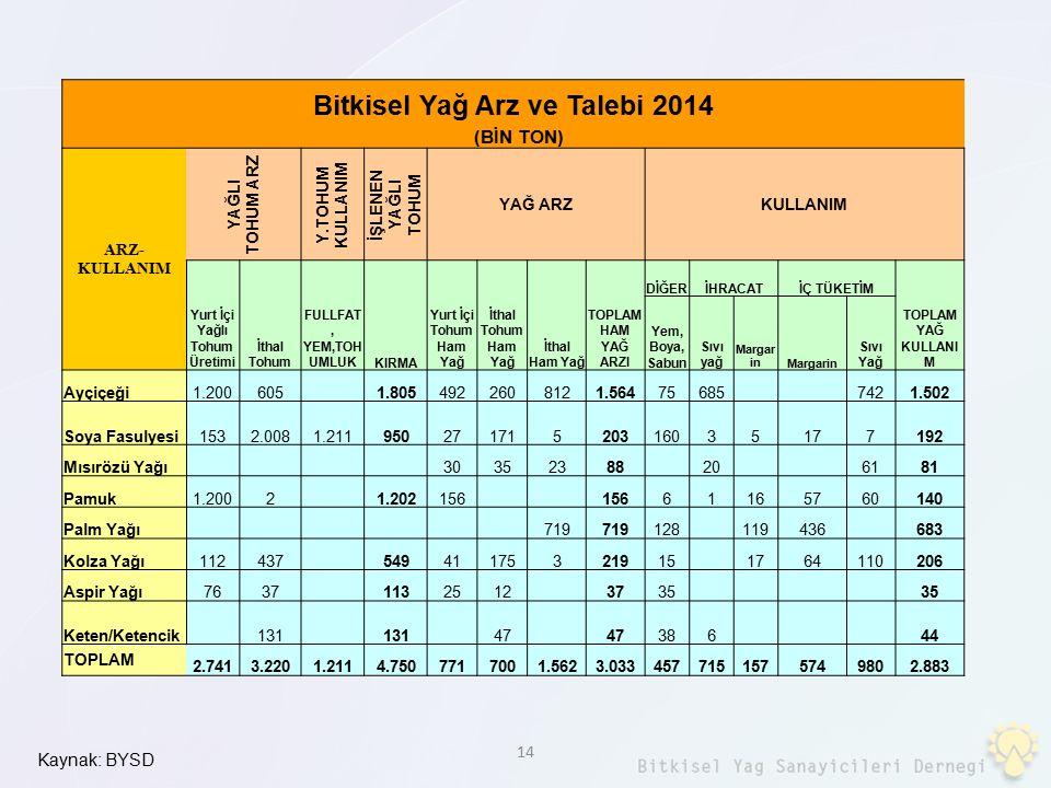 Bitkisel Yağ Arz ve Talebi 2014 Yurt İçi Yağlı Tohum Üretimi