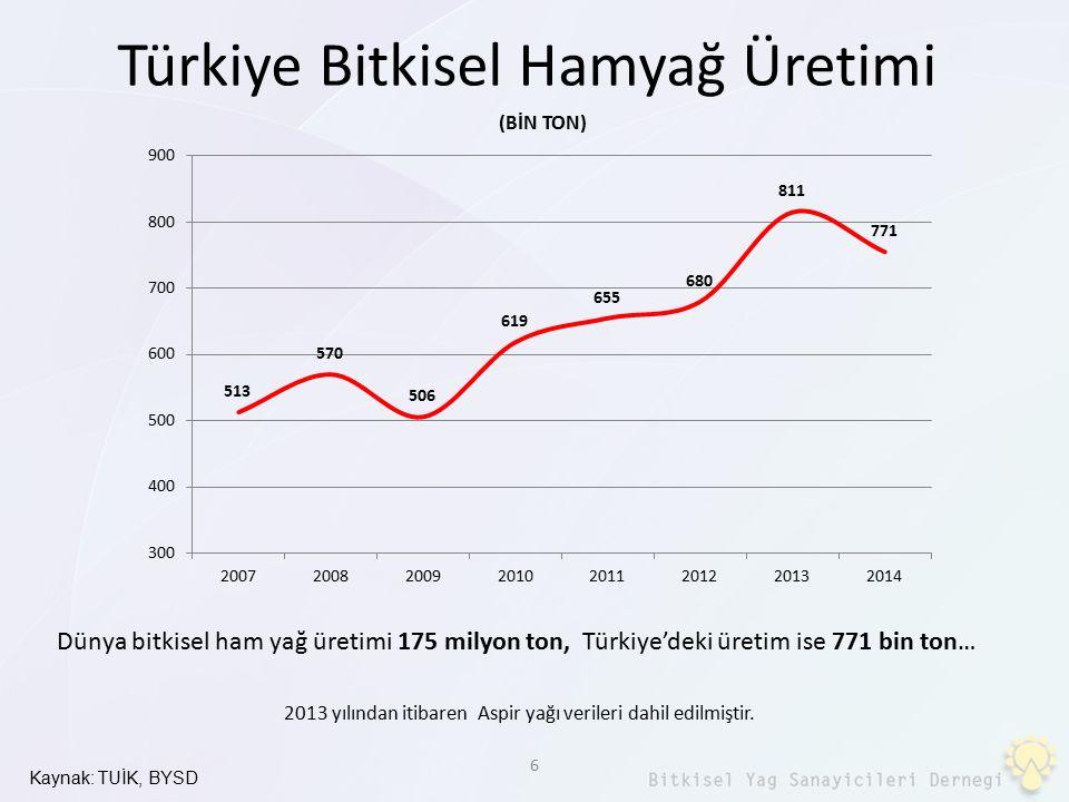 Türkiye Bitkisel Hamyağ Üretimi
