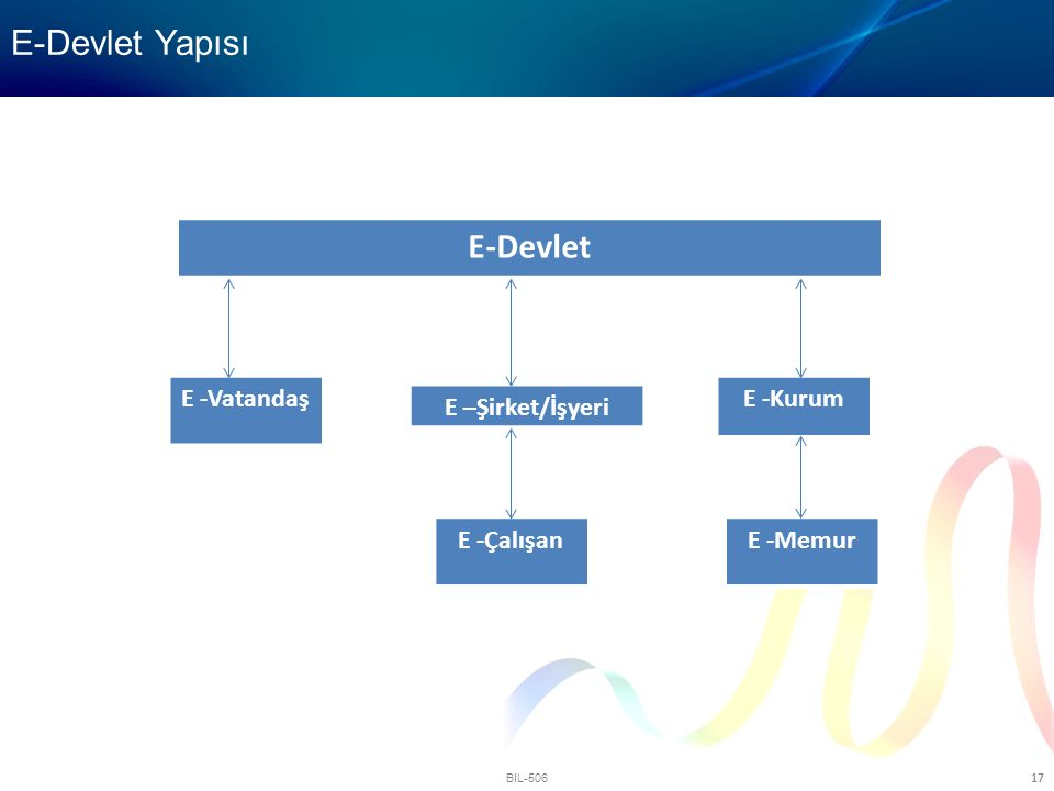 E-Devlet Yapısı E-Devlet E -Vatandaş E -Kurum E –Şirket/İşyeri