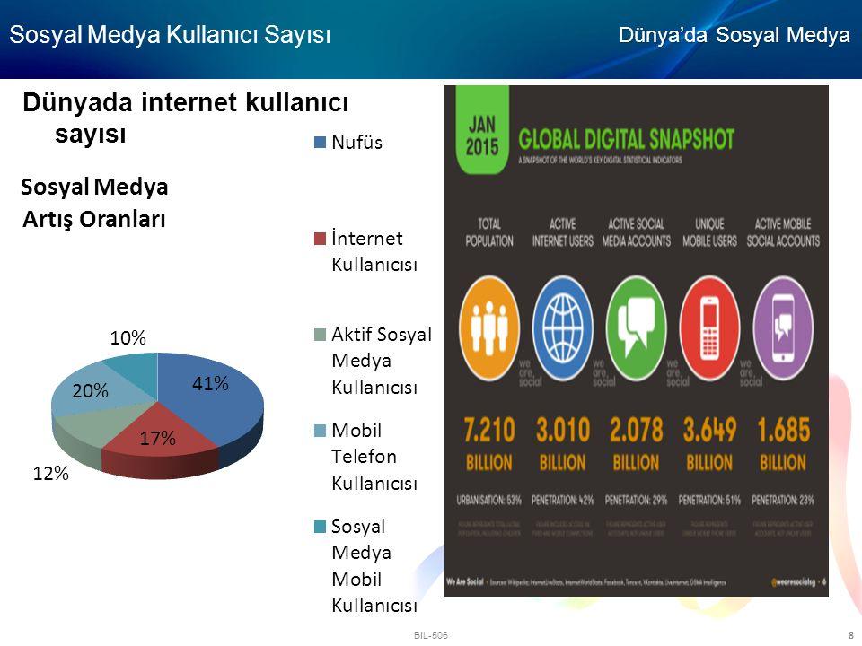 Sosyal Medya Kullanıcı Sayısı